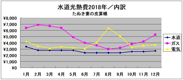 水道光熱費グラフ