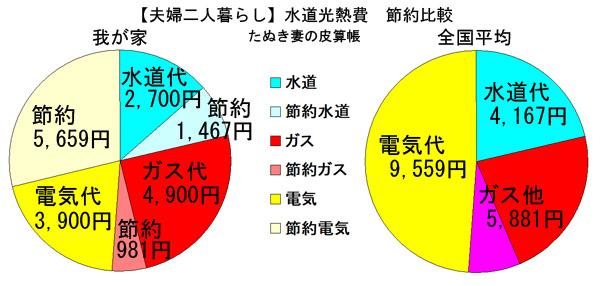 水道光熱費の割合
