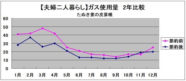 ガス使用量グラフ